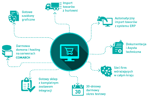 System E-commerce i B2B - zalety