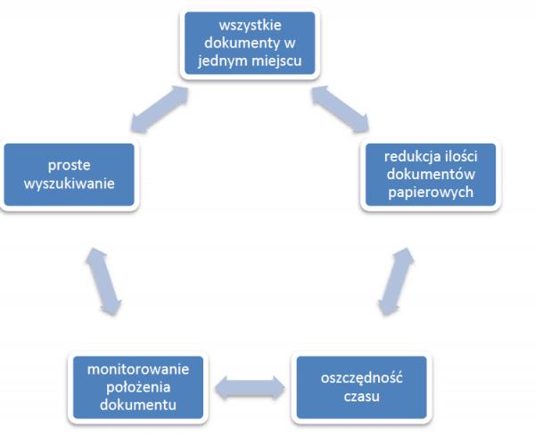 Elektroniczny obieg dokumentów - korzyści z wdrożenia