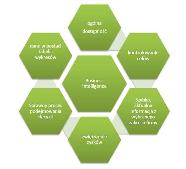 Business Intelligence i jego zalety