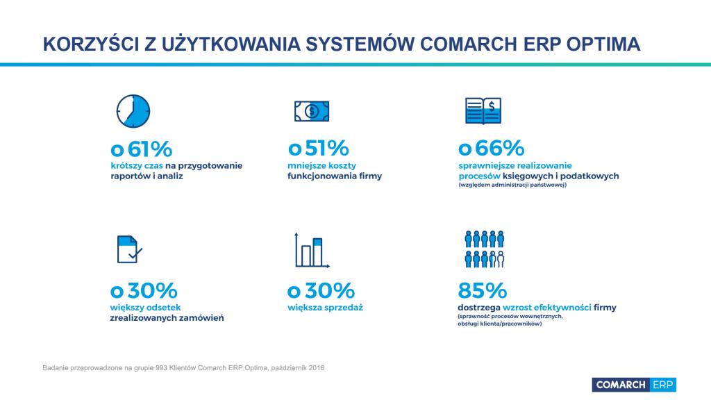Korzyści system Comarch ERP Optima