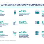 Wyniki badań satysfakcji Klientów Comarch ERP