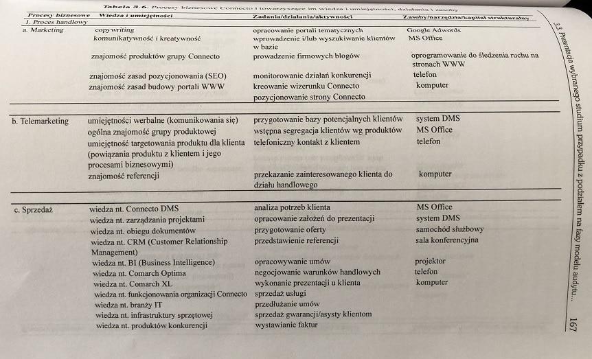 procesy biznesowe connecto - czesc tabeli
