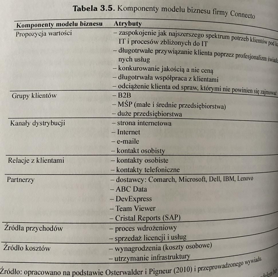 tabela komponenty